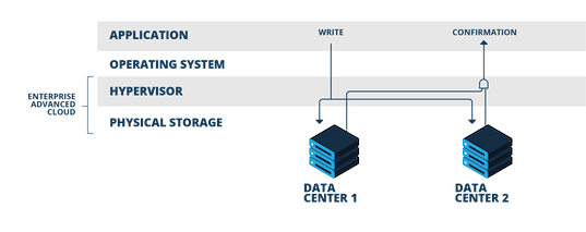 IaaS synchron in zwei Rechenzentren
